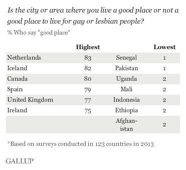 encuesta-Gallup-lugar-para-vivir-gays-y-lesbianas
