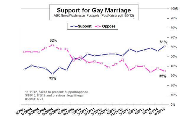 encuesta_matrimonio_gay_eeuu