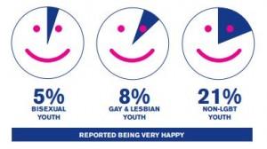felicidad-jóvenes-gais-lesbianas-y-bisexuales-300x168