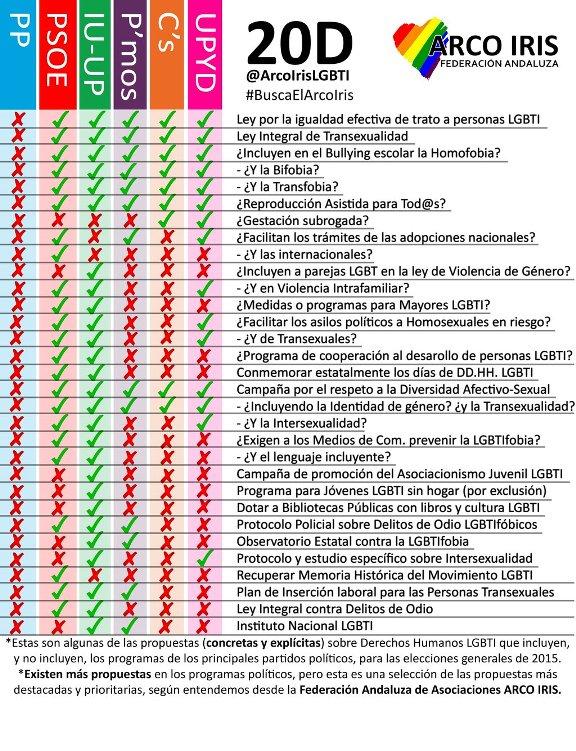 propuestas-partidos-20D-Federacion-Arco-Iris