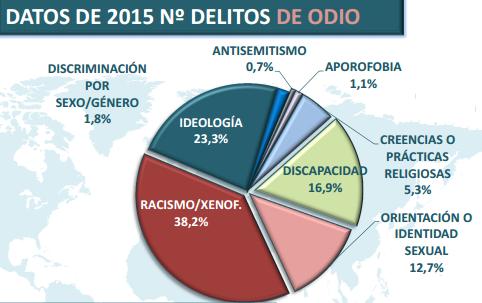 avance-estadística-delitos-de-odio-2015