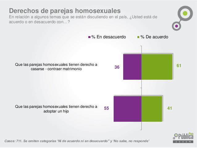 encuesta_chile_matrimonio_gay