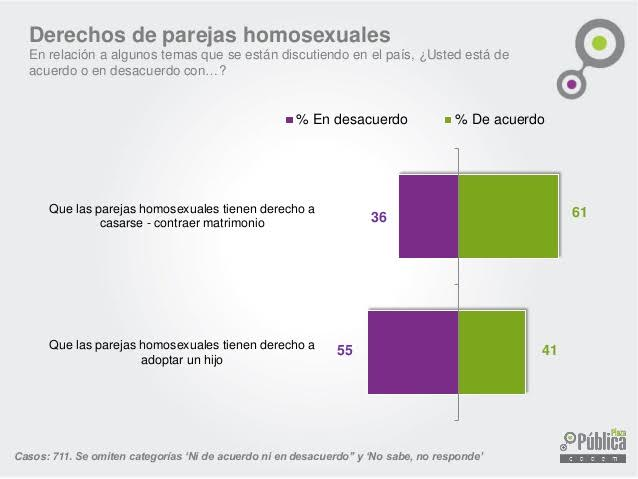 Matrimonio homosexual a favor en chile
