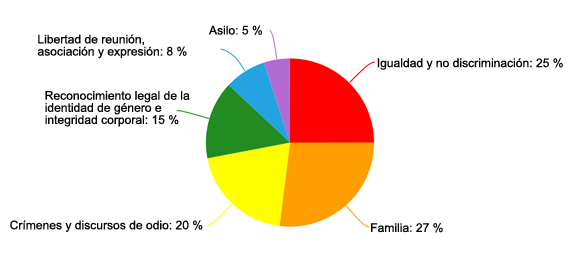 Informe-ILGA-Europa-2016-porcentajes-1