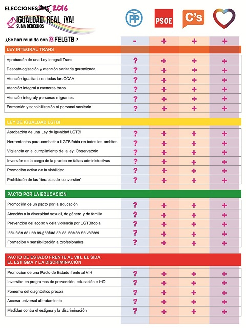 34084_tabla-compromisos-lgtb-partidos-politicos-elecciones-26-junio