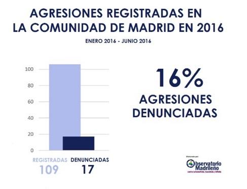 agresiones_madrid