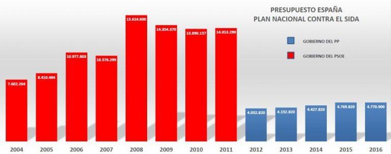 presupuestos-plan-nacional-sida-768x303