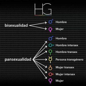 bisexualidadpansexualidad