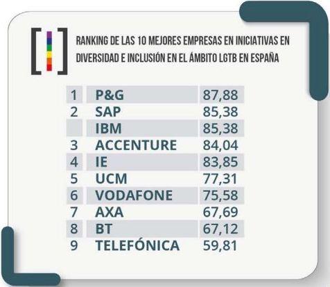 10-mejores-empresas-lgtb