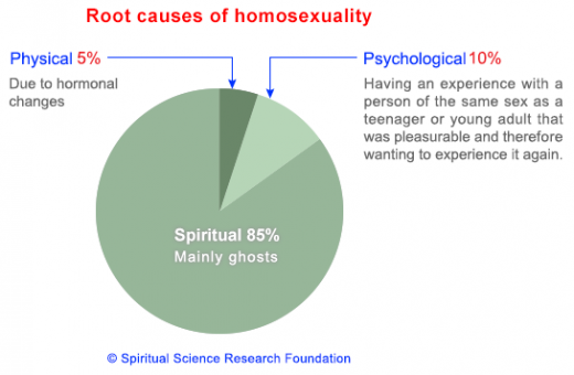 causes-of-homosexuality-520x340