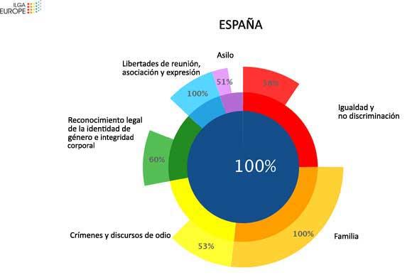 ilga-europa-espana-2017-1