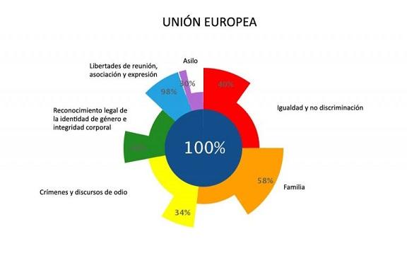 ilga-europa-union-europea-2017-768x486