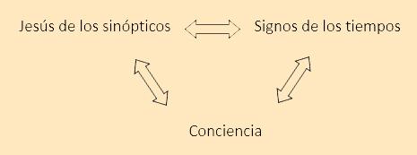 esquema-conciencia