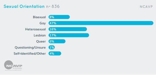 informe-ncavp-2016-porcentaje-victimas-por-orientacion