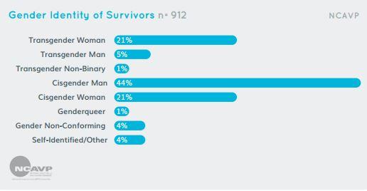 informe-ncavp-2016-porcentaje-victimas