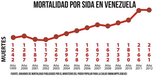 mortalidad-por-sida-1999-2012