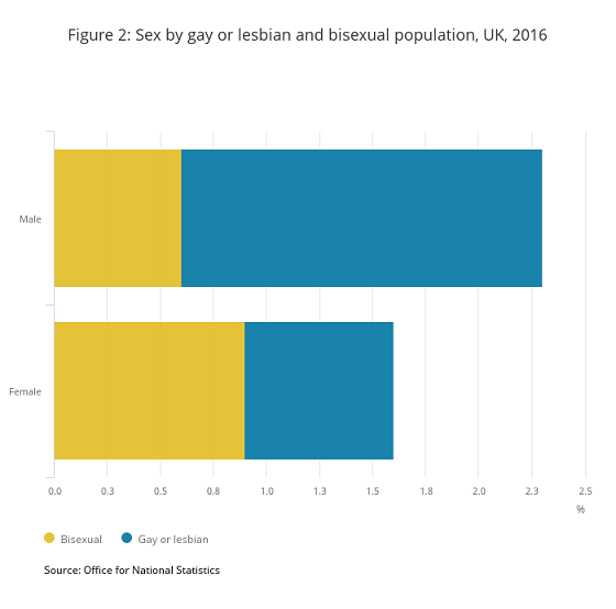 figure-2-sex-by-gay-or-lesbian-and-bisexual-population-uk-2016