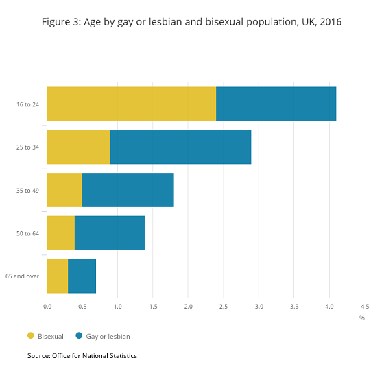 figure-3-age-by-gay-or-lesbian-and-bisexual-population-uk-2016