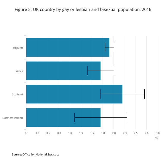 figure-5-uk-country-by-gay-or-lesbian-and-bisexual-population-2016