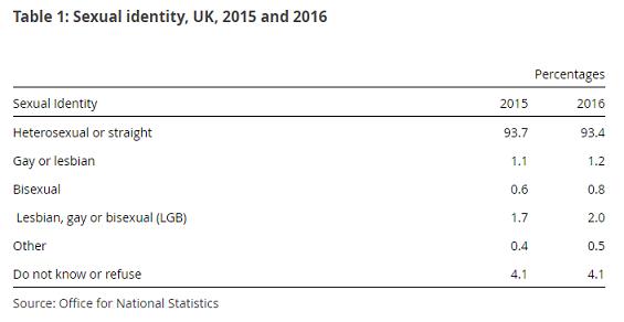 identidad-sexual-uk-2016