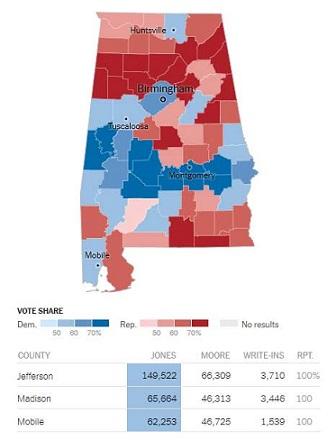 alabama-election-results-doug-jones-defeats-roy-moore-in-u-s-senate-race