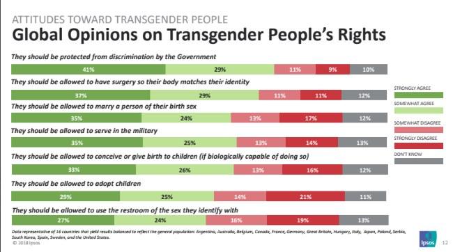 estudio_transexual