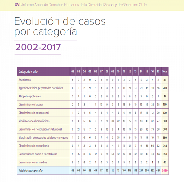 evolucion-casos-por-categoria-768x759