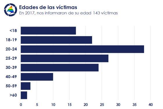 edad-victimas-lgtbfobia-madrid-2017