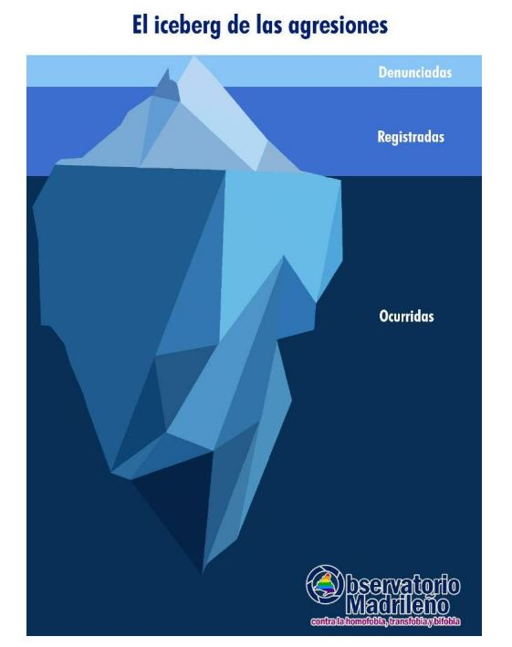 iceberg-de-agresiones-lgtbfobia-madrid