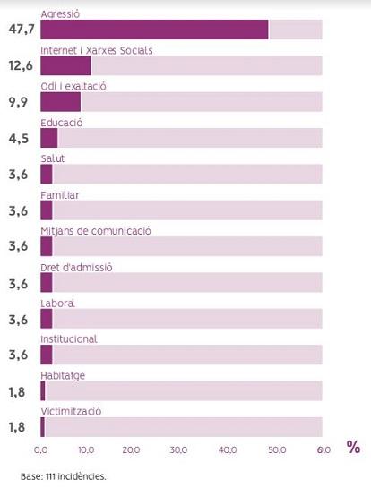 incidentes-lgtbfobia-catalunya-2017