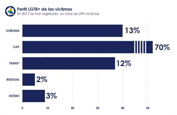perfil-victimas-lgtbfobia-madrid-2017