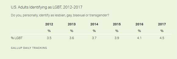 gallup gay personals According to a gallup poll, 46% of african americans identify as gay, lesbian, bisexual, or transgender however, that percentage also includes people who are married or in a relationship however, that percentage also includes people who are married or.