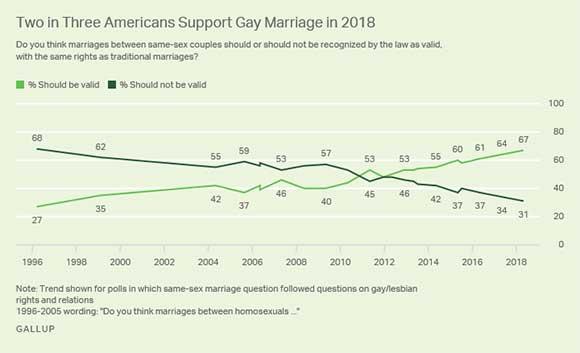 encuesta-matrimonio-igualitario-gallup-2018