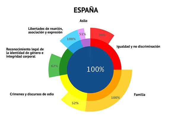 ilga-europa-2018-cumplimiento-espana