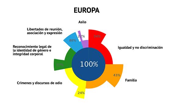 ilga-europa-2018-cumplimiento-europa