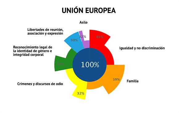 ilga-europa-2018-cumplimiento-union-europea