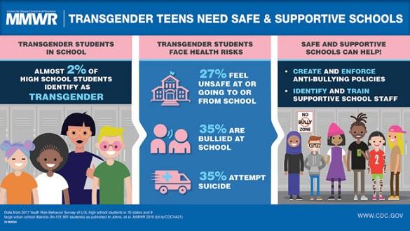 un-tercio-de-los-estudiantes-transgeneros-han-intentado-suicidarse-segun-los-cdc-0
