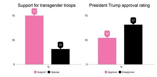 las-tropas-transgenero-tienen-mas-apoyo-que-donald-trump-1