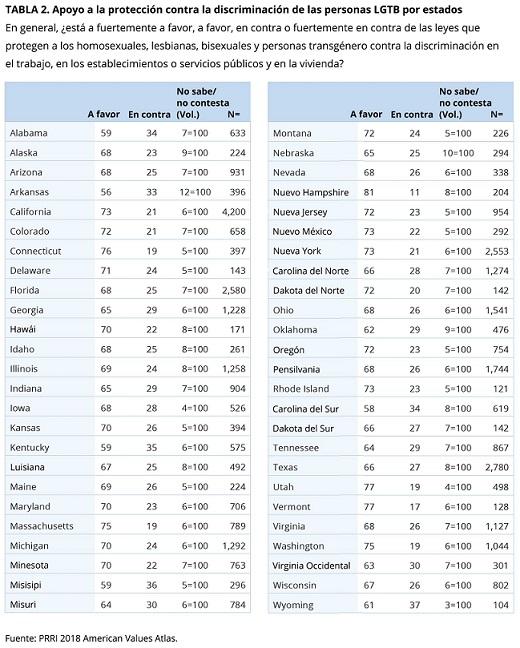 Encuestas-leyes-proteccion-LGTB-Estados-Unidos-por-estado