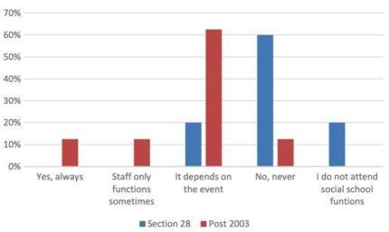 seccion-28-los-maestros-lgbt-siguen-teniendo-menos-probabilidades-de-estar-fuera-de-la-escuela-0