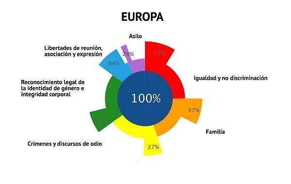 Ilga-Europa-2019-Cumplimiento-Europa