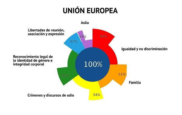 Ilga-Europa-2019-Cumplimiento-Union-Europea