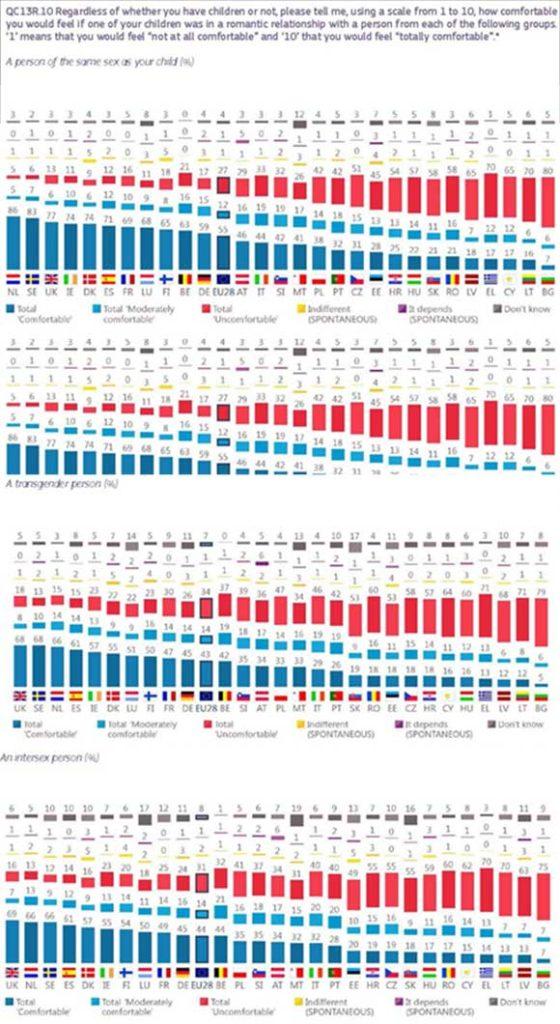 Eurobarometro-LGTBI-2019-10