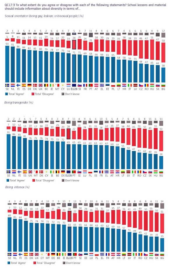 Eurobarometro-LGTBI-2019-11