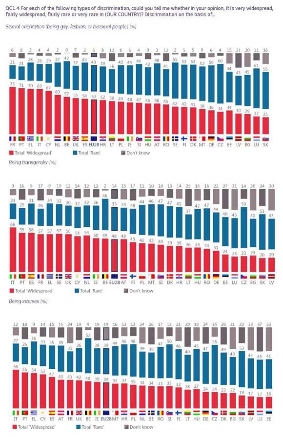 Eurobarometro-LGTBI-2019-12