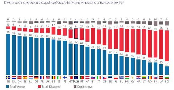 Eurobarometro-LGTBI-2019-3
