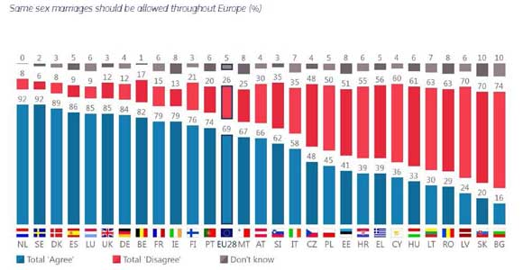 Eurobarometro-LGTBI-2019-4