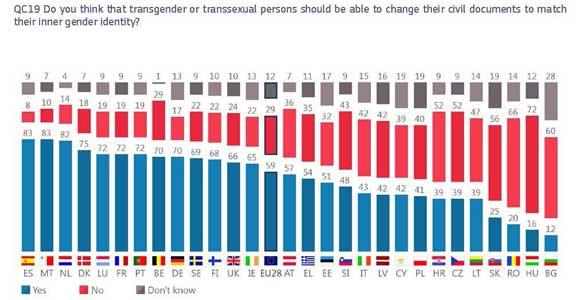 Eurobarometro-LGTBI-2019-5