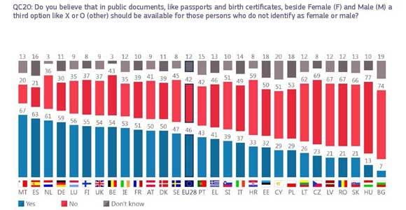 Eurobarometro-LGTBI-2019-6