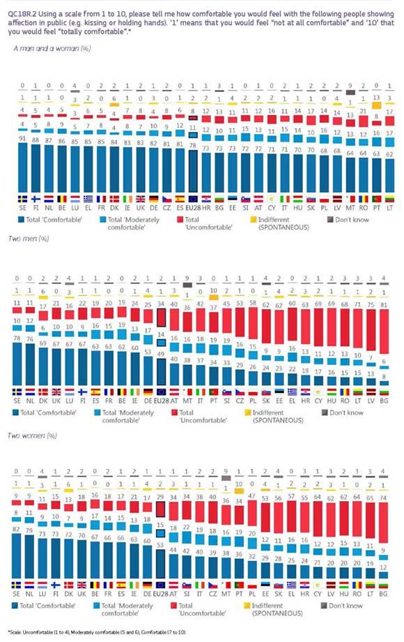 Eurobarometro-LGTBI-2019-7